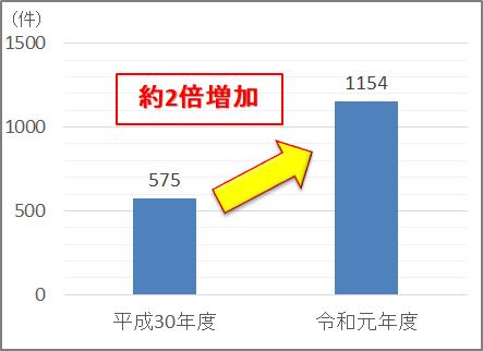 平成30年度575件、令和元年度1154件で約2倍増加している。