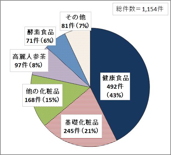 総件数1154件、 健康食品492件(43%)、基礎化粧品245件(21%)、他の化粧品168件(15%)、高麗人参茶97件(8%)、酵素食品71件(6%)、その他81件(7%)