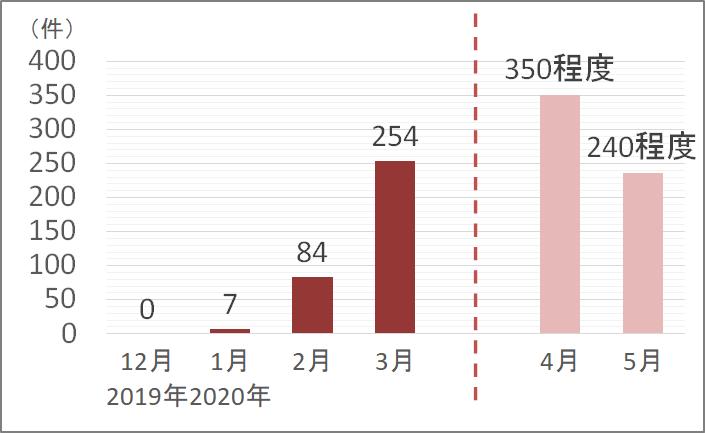 2019年12月0件、2020年1月7件、2月84件、3月254件、4月350件程度、5月240件程度(速報値)