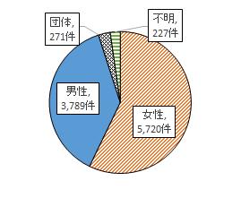 契約者の男女別内訳 女性5720件 男性3789件