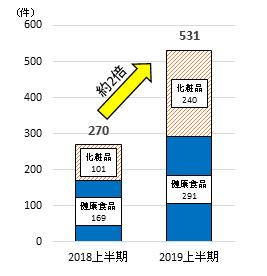 定期購入の相談件数 2019上半期531件 前年同期の約2倍