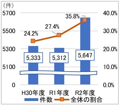 H30年度のインターネット通販の相談件数は5333件 相談全体の24.2%、R1年度 5312件27.4%、R2年度5647件 35.8%