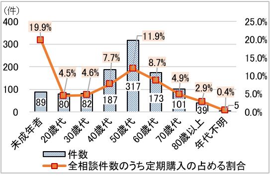 未成年者89件 全体相談件数のうち定期購入の占める割合 19.9%、20歳代 80件 4.5%、30歳代 82件 4.6%、40歳代 187件 7.7%、50歳代 317件 11.9%、60歳代 173件 8.7%、70歳代 101件 4.9%、80歳以上 39件 2.9%、年代不明 5件 0.4%