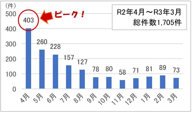 R2年4月からR3年3月 総件数1705件、4月403件(ピーク)、5月 260件、6月 228件、7月157件、8月 127件、9月78件、10月80件、11月58件、12月71件、1月81件、2月89件、3月73件