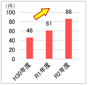 H30年度 46件、R1年度 61件、R2年度 86件