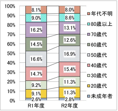 R1年度未成年者2.6% 20歳代9.1% 30歳代9.2% 40歳代14.7% 50歳代16.6% 60歳代14.5% 70歳代16.2% 80歳以上9.0% 年代不明8.1%、R2年度未成年者2.8% 20歳代11.3% 30歳代11.3% 40歳代15.4% 50歳代16.9% 60歳代12.6% 70歳代13.1% 80歳以上8.6% 年代不明8.0%