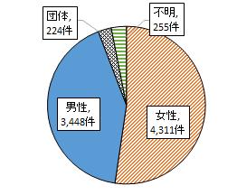 2020上半期 グラフ1(契約者の男女別内訳)