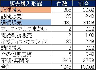 2020上半期 表2(販売購入形態別件数)