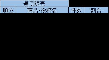 2020上半期 表4(通信販売内訳)