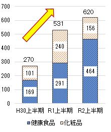 2020上半期 図4(定期購入の相談件数)