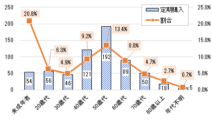 2020上半期 図5(契約者年代別の定期購入相談件数と定期購入相談が占める割合)