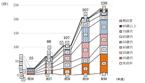 H26年度25件、H27年度66件、H28年度107件、H29年度207件、H30年度238件