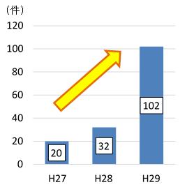 平成27年度20件 平成28年度32件 平成29年度102件