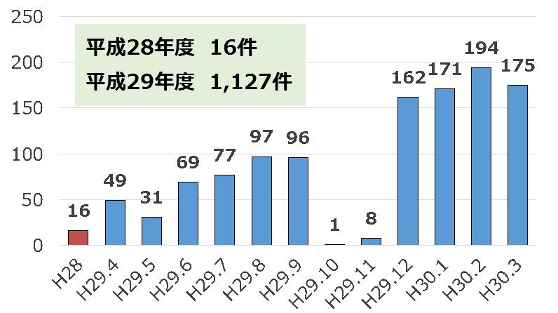 くらしナビ増刊号<平成30年度 冬号>