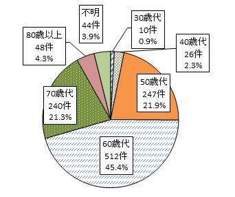 30歳代10件0.9% 40歳代26件2.3% 50歳代247件21.9% 60歳代512件45.4% 70歳代240件21.3% 80歳以上48件4.3% 不明44件3.9%