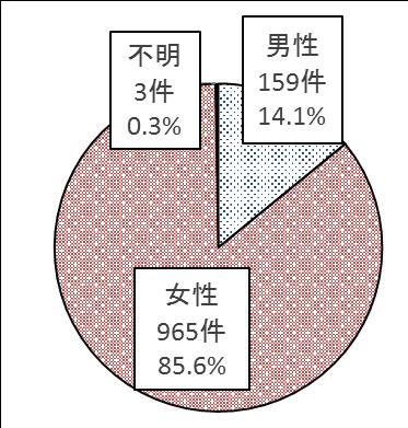 男性159件14.1% 女性965件85.6% 不明3件0.3%