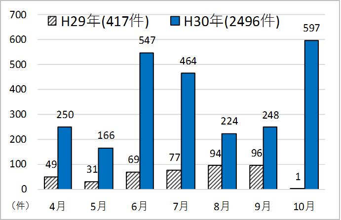 4月H29年49件、H30年250件、5月31件 166件、6月69件 547件、7月77件 464件、8月94件 224件、9月96件 248件、10月1件 597件