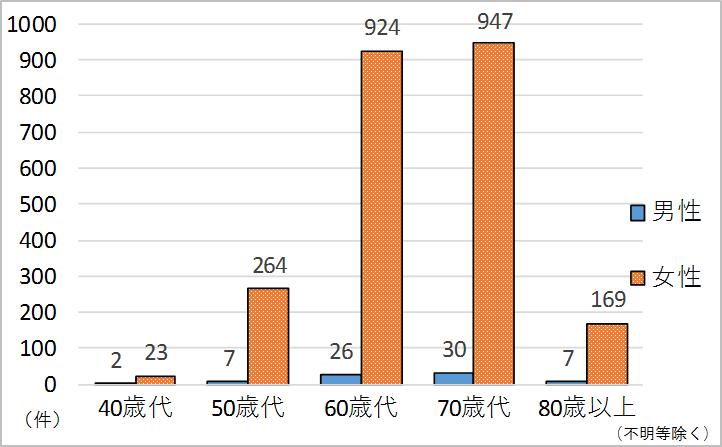 40歳代男性2件 女性23件、50歳代7件 264件、60歳代26件 924件、70歳代30件 947件、80歳以上7件 169件