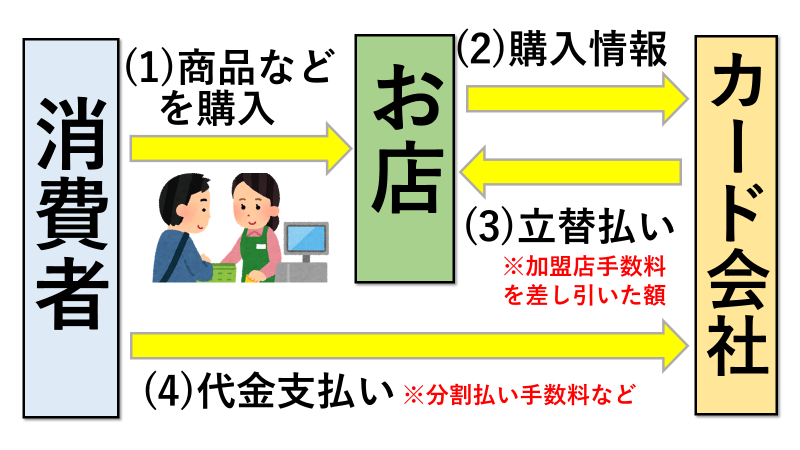 クレジットカード決済の仕組みのイメージ図